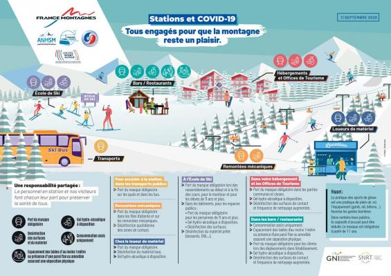 Consignes stations